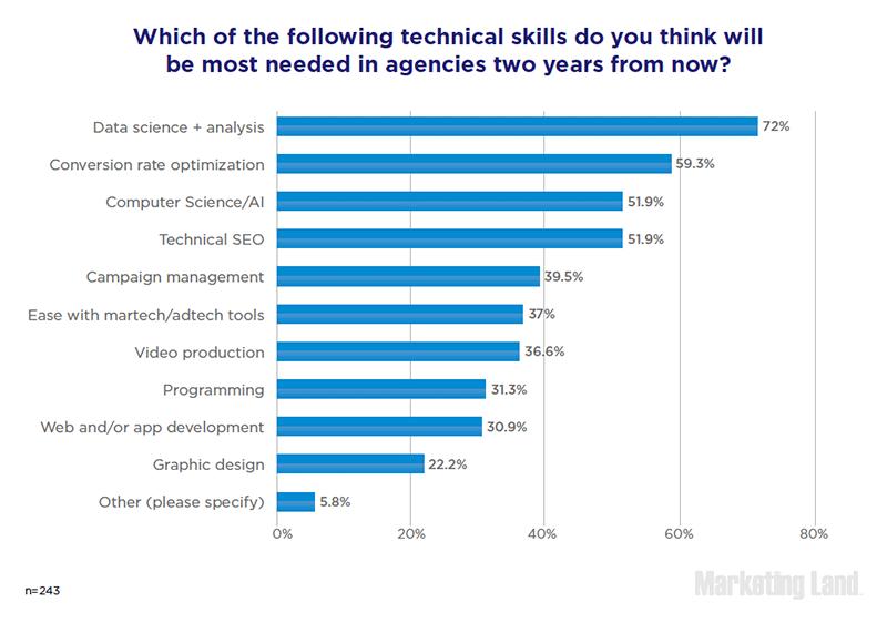 Die wichtigsten technischen Fähigkeiten in Agenturen in zwei Jahren