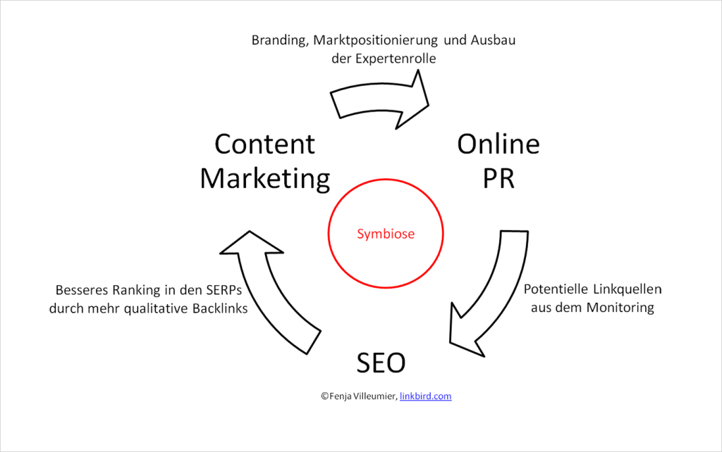 Symbiose-seo-content-marketing2