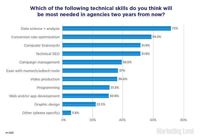 Which of the following technical skills do you think will be most needed in agencies two years from now?